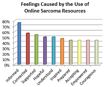 Feelings Caused by Internet Use