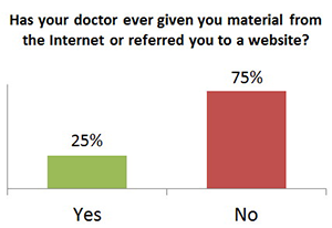 Referring Patients to Online Materials