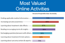Most Valued Activities